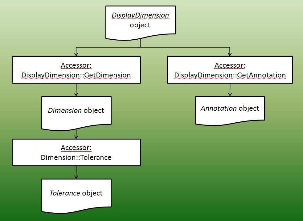 Dimension object chart